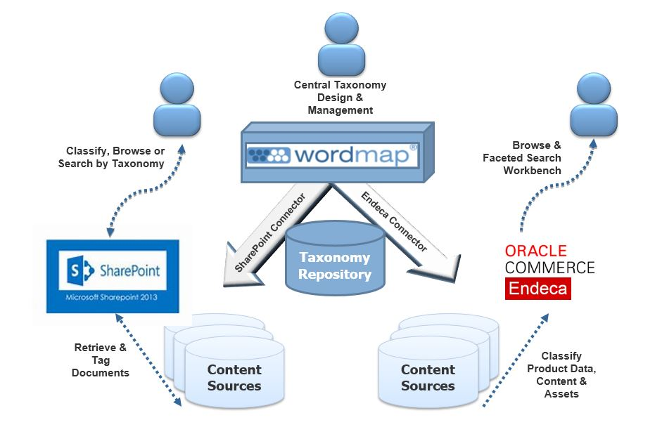 Wordmap Connectors for SharePoint and Endeca